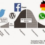 The passive German consumer: Why does Twitter not work?