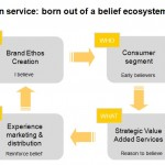 "Brand stories: Creating a ""belief ecosystem"" for SMART cars"