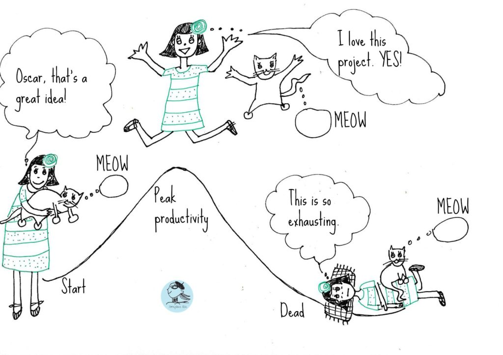 The Lifecycle of an Unfinished Project